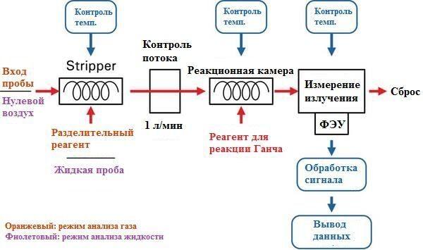 Схема анализа формальдегида